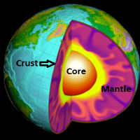 The geothermal energy distribution of the Earth: deep sources -core and mantle; shallow source - crust. Credit: modified from Grasby geothermal PowerPoint presentation, November 23, 2018.